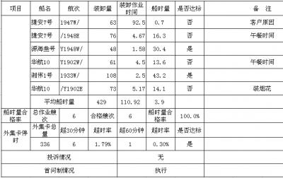 集星公司服務承諾兌現日報表 2019-7-22