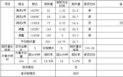 集星公司服務承諾兌現日報表 2019-7-21