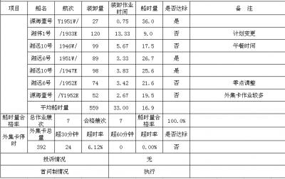 集星公司服務承諾兌現日報表 2019-7-20