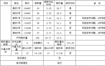 德赢vwin官方网站公司服务承诺兑现日报表 2019-7-15